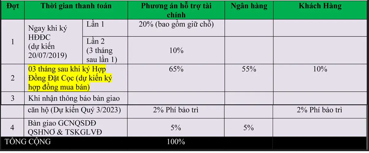 phuong thuc thanh toan bang chinh sach ho tro tai chinh